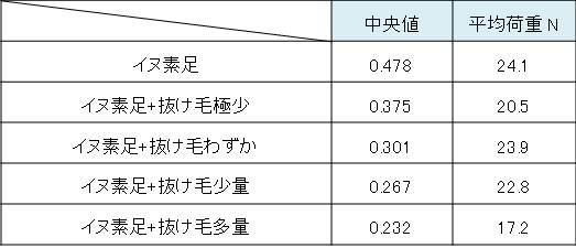 研究のグラフ