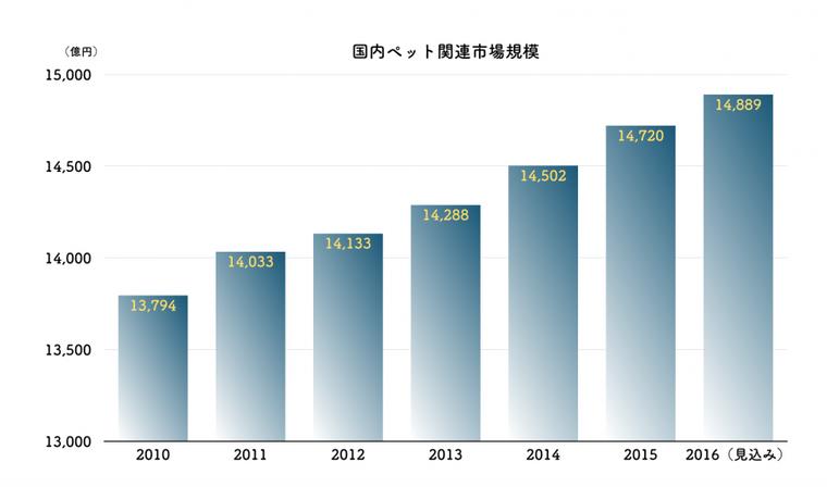 日本国内のペット市場規模のす推移